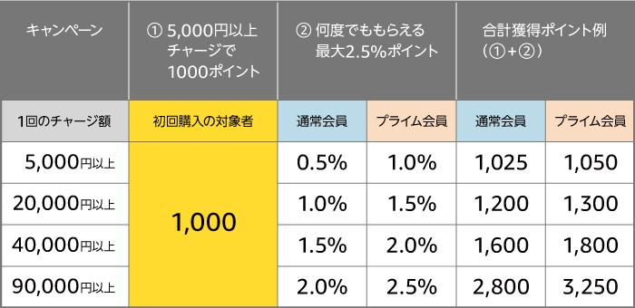 Amazonギフト券キャンペーン 料率表