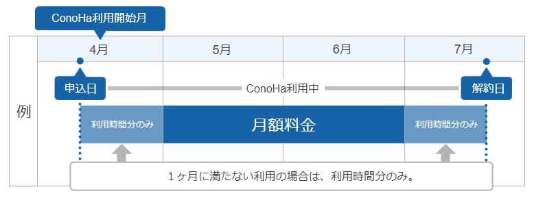 ConoHaは定額制
