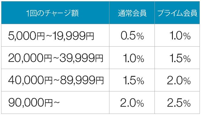 Amazon ギフト券キャンペーン ポイント付与率