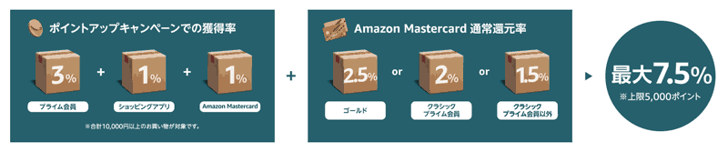Amazon ポイントアップキャンペーン ポイント還元最大7.5%